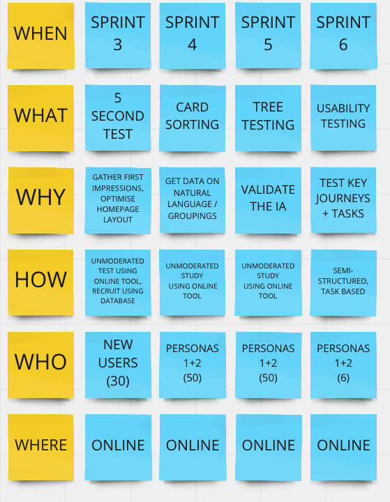 User Research Planning Template Userlab Ux Research Agency