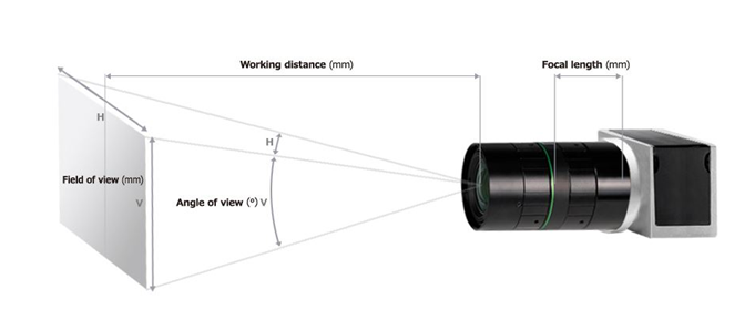 focal length diagram for picking a lens blog post.png