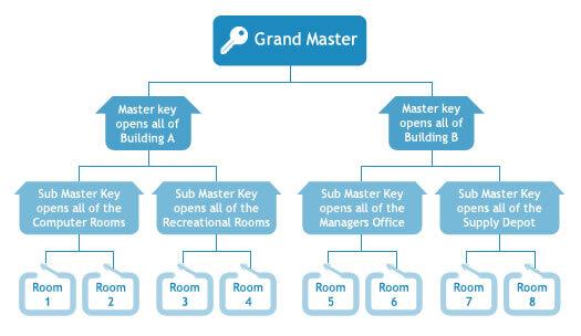 Master Keying.jpg