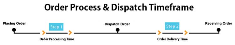 order-process-timeframe.png