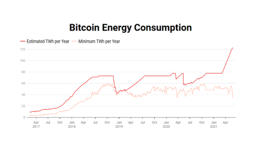 Greener Pastures: On Bitcoin, Ethereum, and Energy Consumption — Clearblock