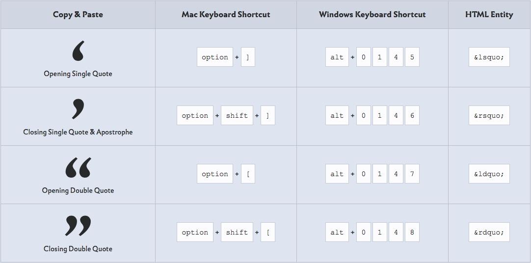 Visit the  Typography Cheatsheet  on Typewolf