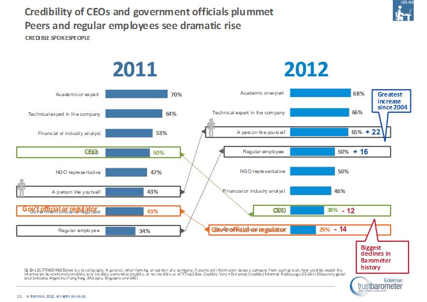 Edelman 2012 Trust Barometer credible sources