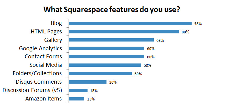 Squarespace's most used features include its blogging platform, powerful page building system, and image galleries.