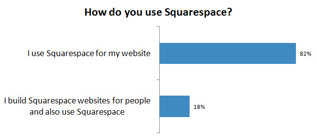 ~1 in 5 of our survey respondents are Squarespace designers and users.