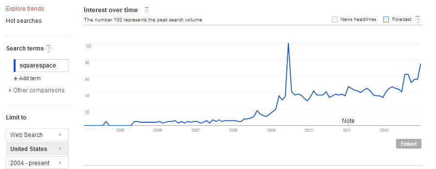 Squarespace websites demand has been growing throughout 2012.