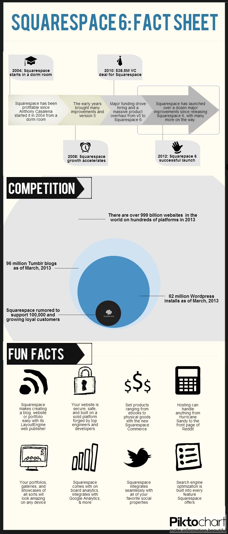 Squarespace 6 infographic