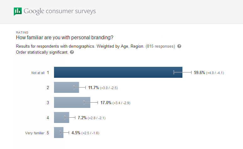 Six in ten Americans aren't familiar with building a personal brand.