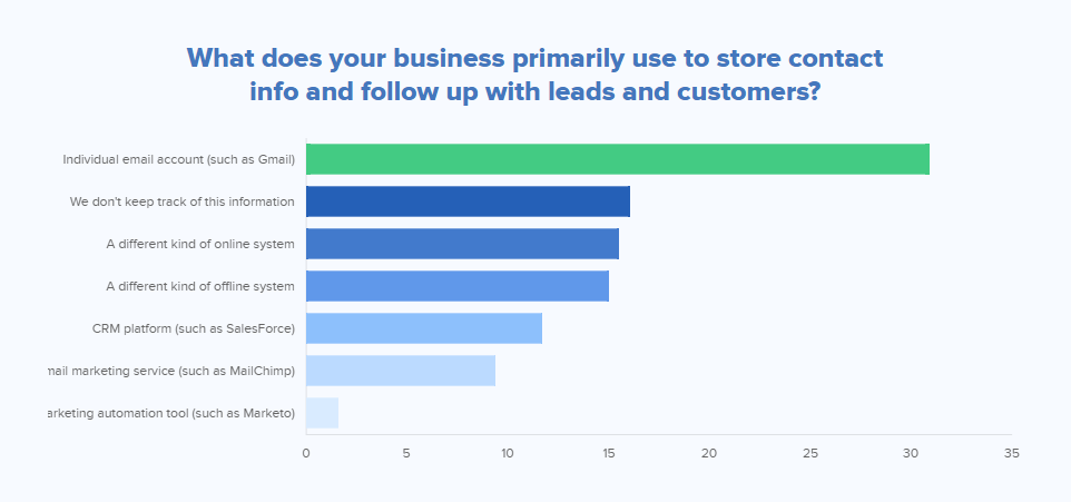 This chart comes from the  2017 Small Business Marketing Report  by Leadpages/Drip