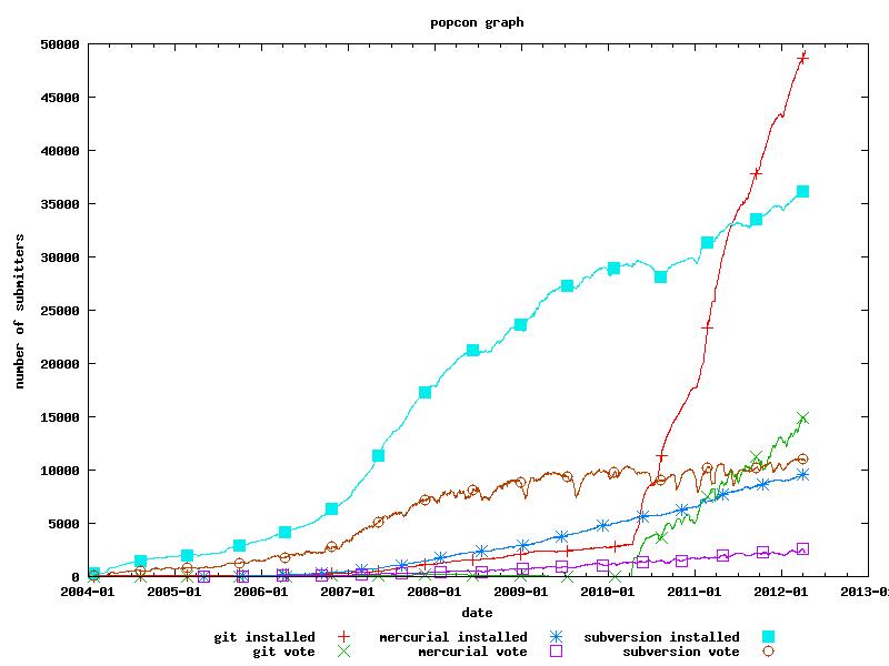 Git is Exploding