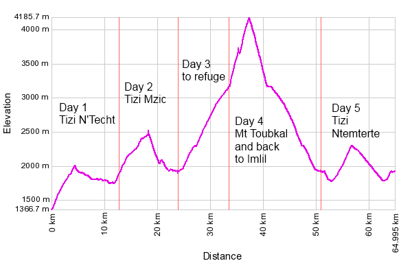 Mt Toubkal web annotated.png