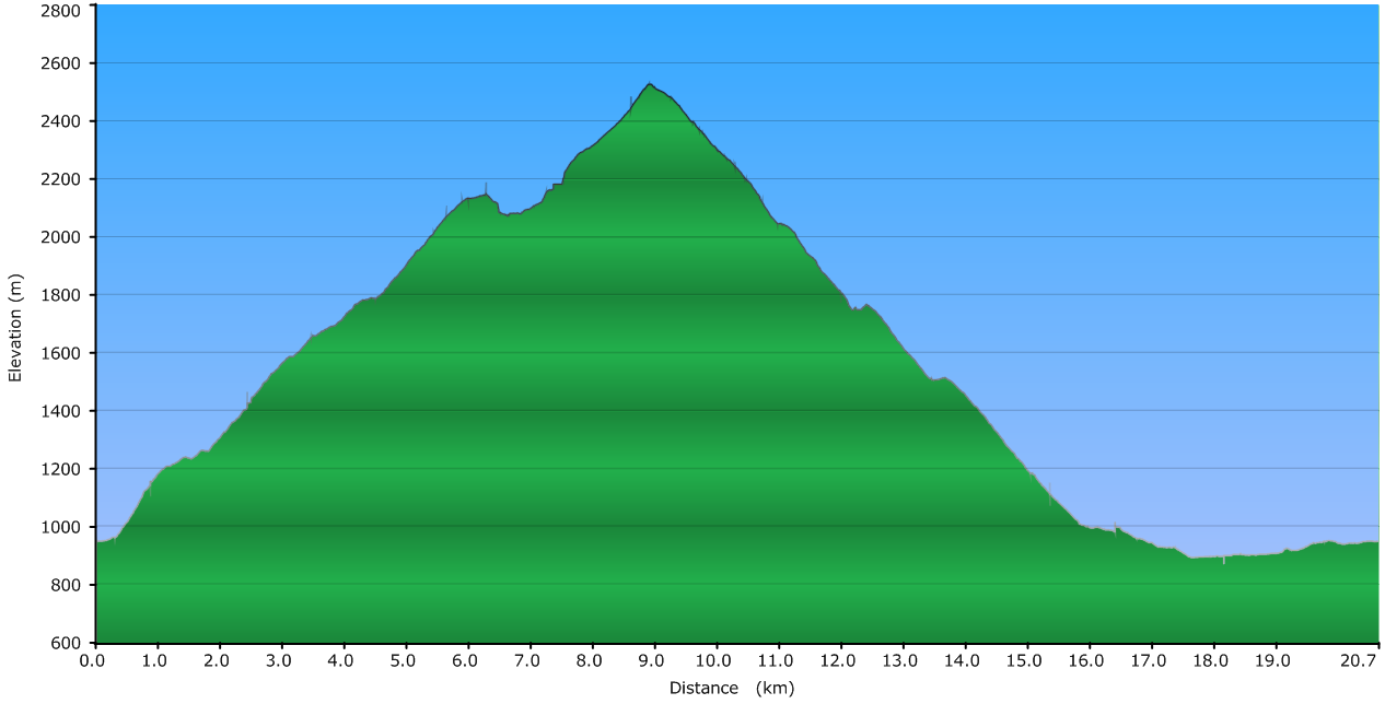 elevation_chart.PNG