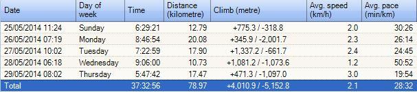 Trek distances as reported by my Garmin GPS interpreted by SportTracks
