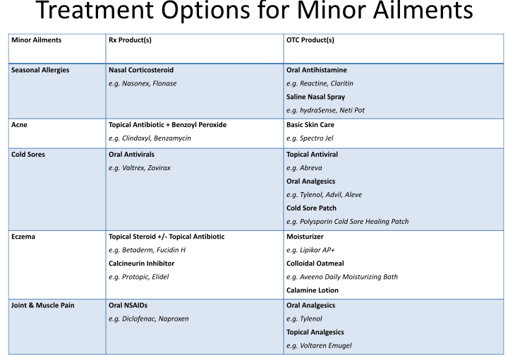 Treatment Options for Minor Ailments