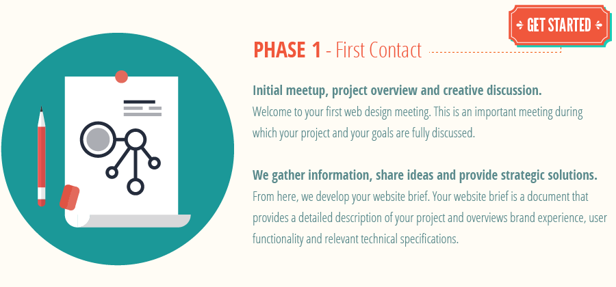 web-design-process_phase1-web-design-first-contact.png