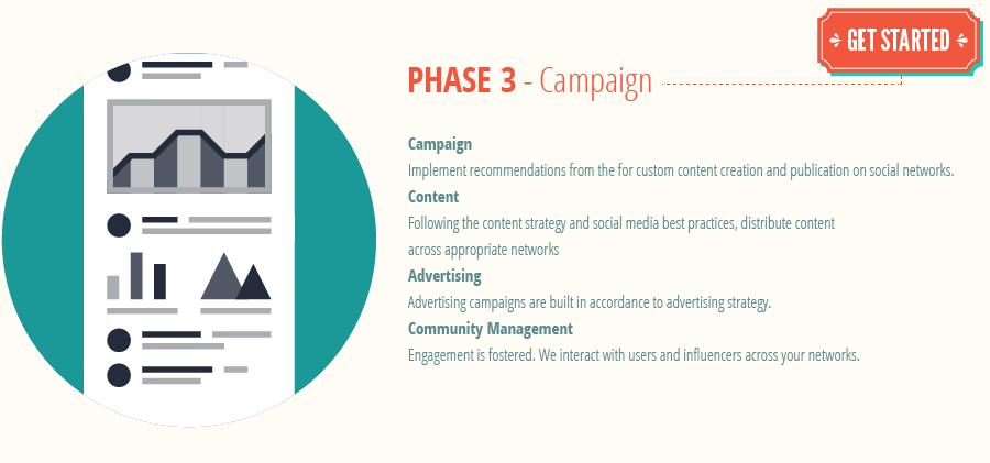 social-media-process_phase3-social-media-campaign.png