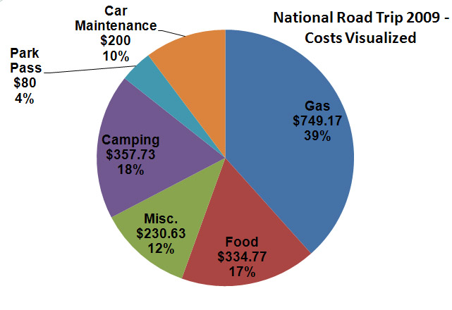 Pie Chart For Road Trip Expenses.jpg