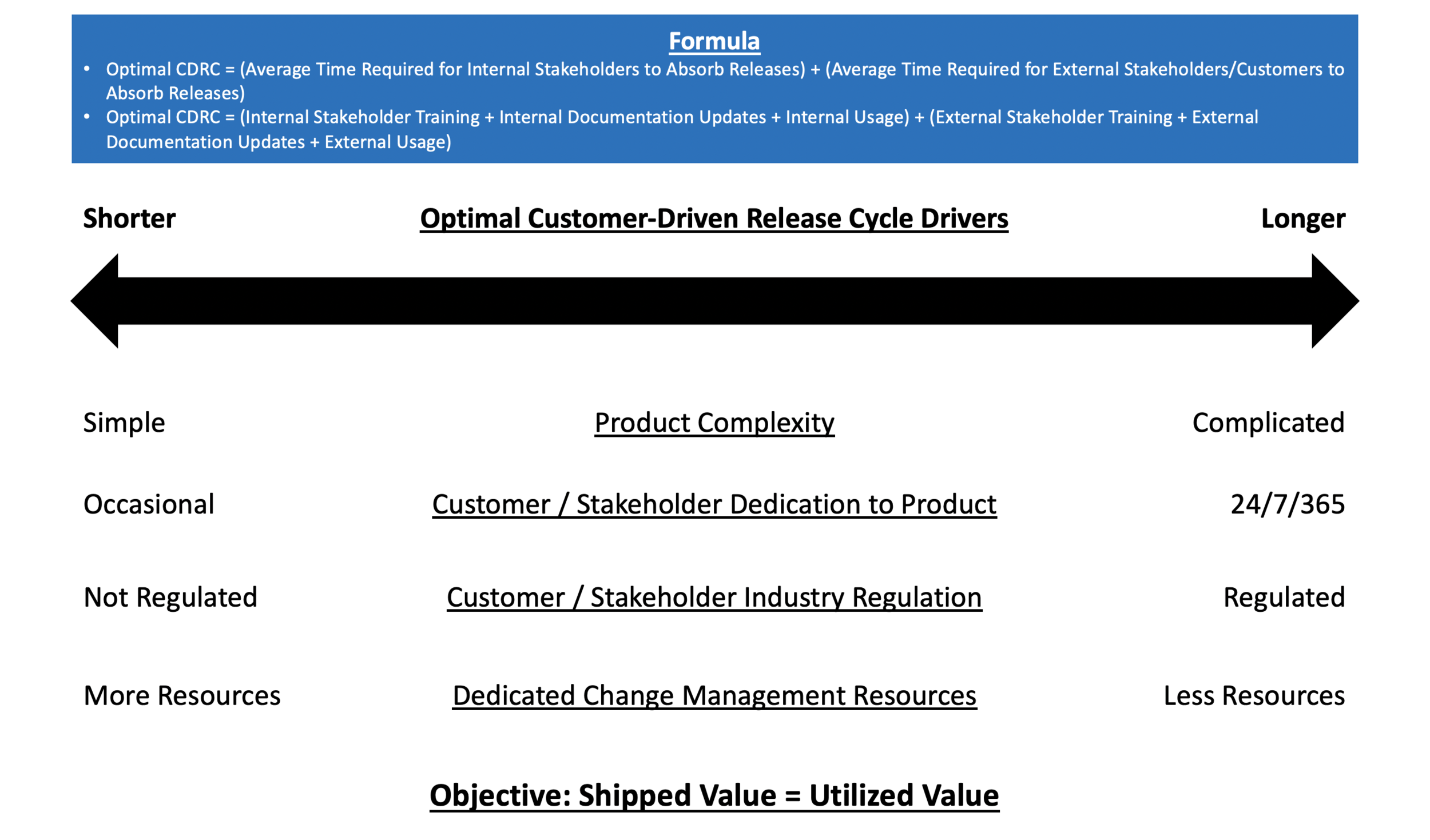 Optimal Customer-Driven Release Formula