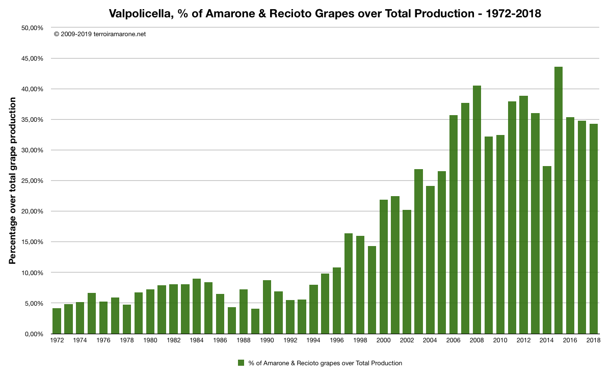 Amarone production as percent of total 1972-2018.png