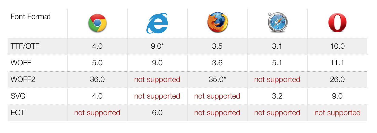 Browser support chart