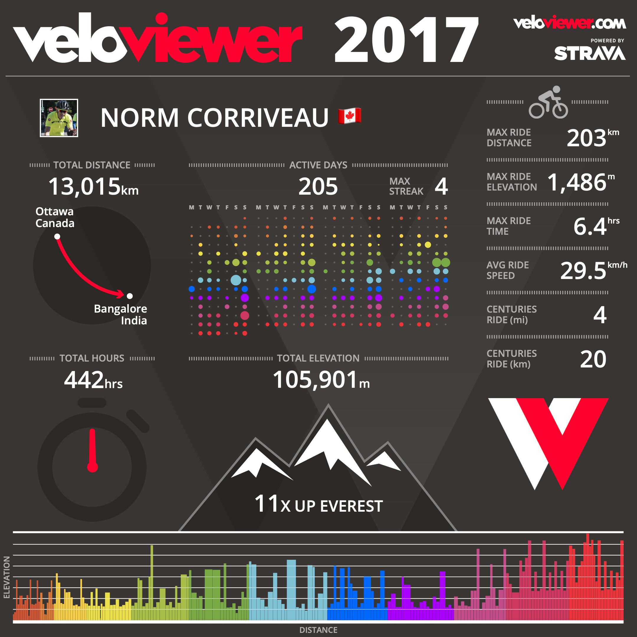 2017 Totals on the bike.