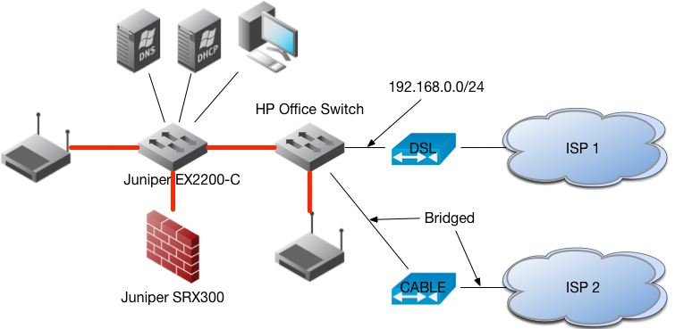Internal network - red lines are trunks serving all applicable VLAN's