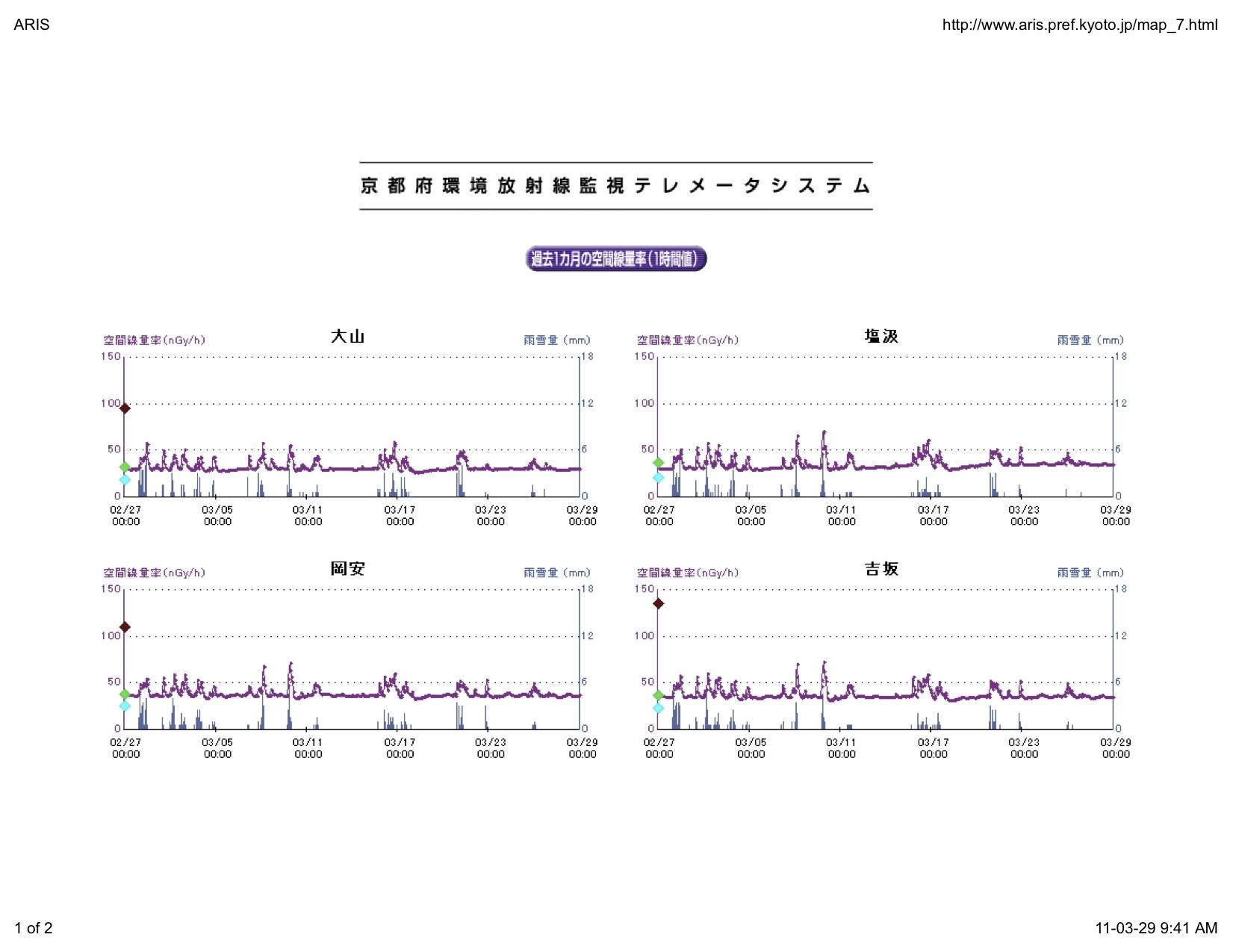 Kyoto radiation graphs.jpg