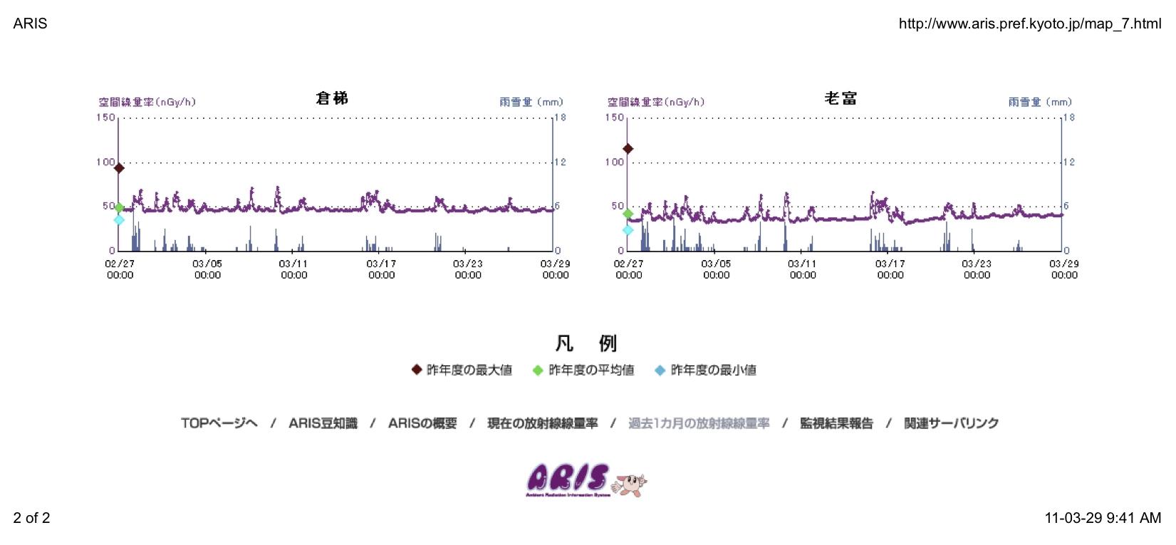 Kyoto radiation graphs 2.jpg