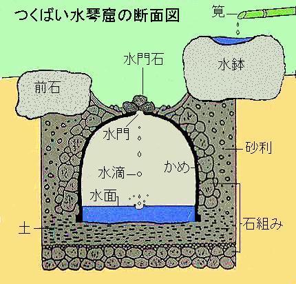 Source:http://www.suikinkutsu.com/image/suidanmen.jpg