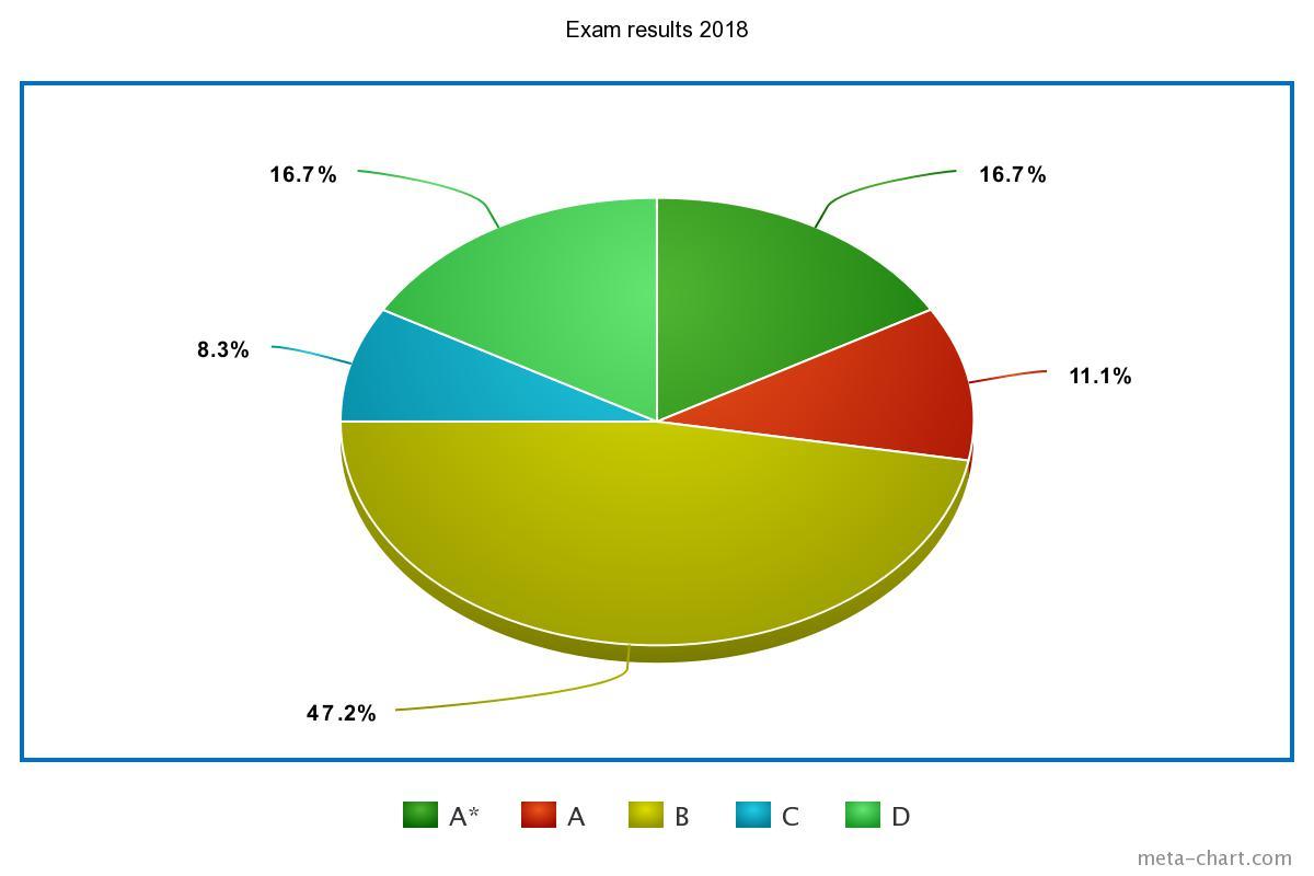 The OMS Exam Centre & Igcse Results — Oxford Montessori Schools