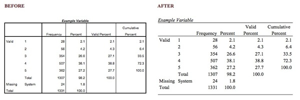 APA Format Table Example Before and After