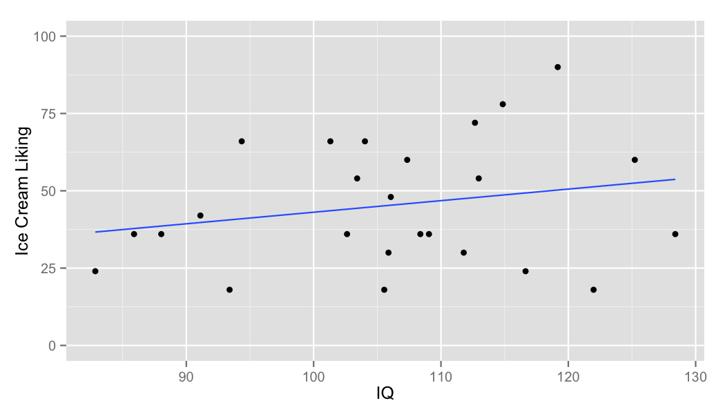 "Townspeople with a higher IQ tended to like ice cream more than those with a comparatively lower IQ, as the blue trend line shows. This is a between-subjects effect - it is comparing ""ice cream liking"" between people with various levels of intelligence (IQ)."