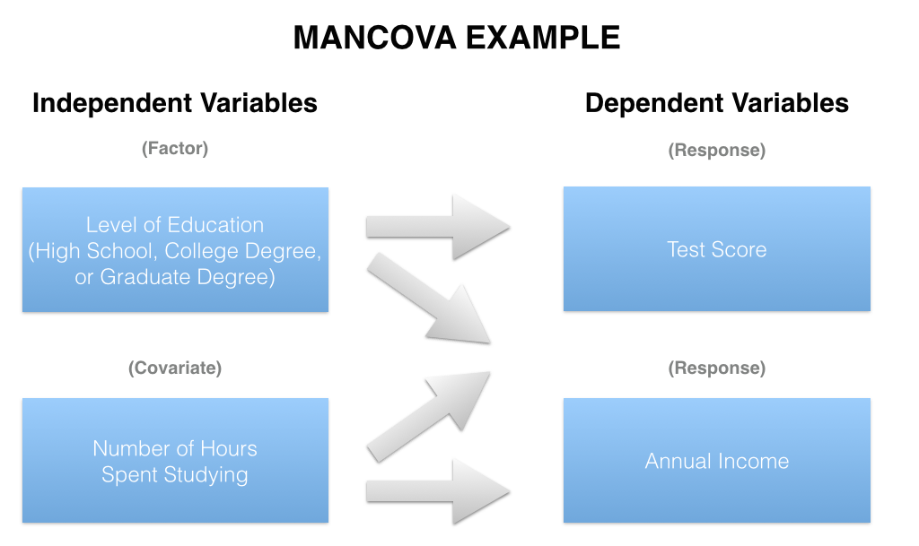 MANCOVA compares two or more continuous response variables (e.g. Test Scores and Annual Income) by levels of a factor variable (e.g. Level of Education), controlling for a covariate (e.g. Number of Hours Spent Studying).