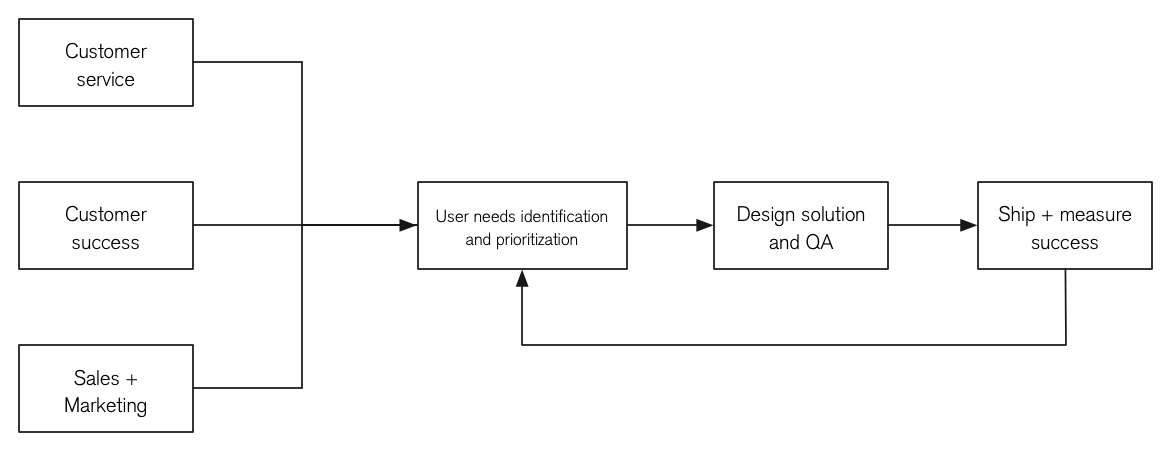 My design process at FaithStreet