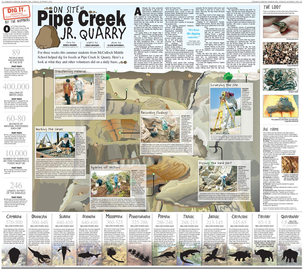 Doubletruck (two full pages) infographic on the anatomy of a fossil dig at the Pipe Creek Quarry near Marion, IN.