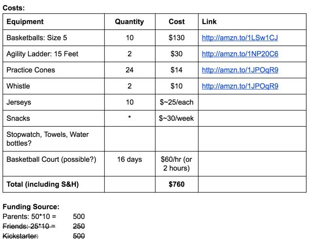 Initial cost estimates