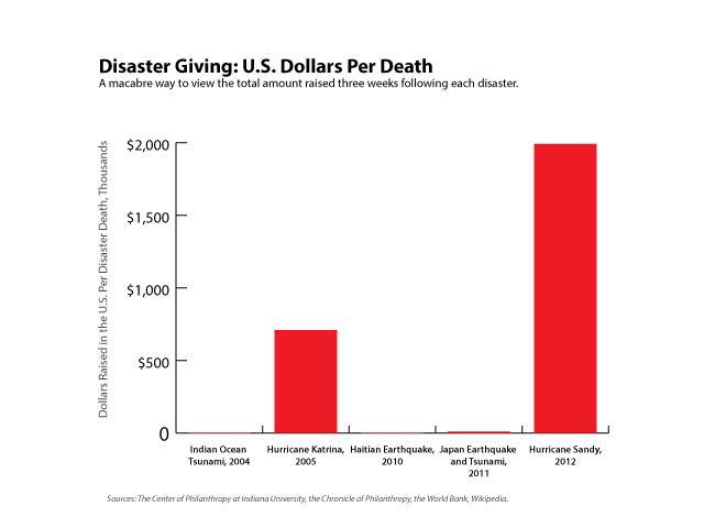 Figure 4. Donations per death. Click to enlarge.