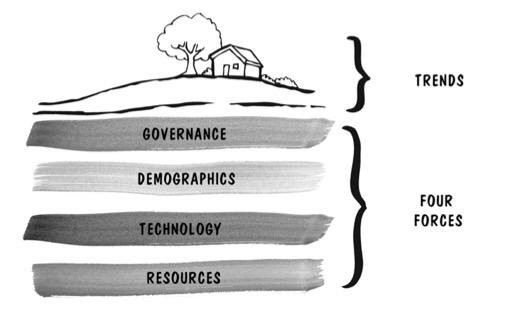 Four Forces of Change.jpg