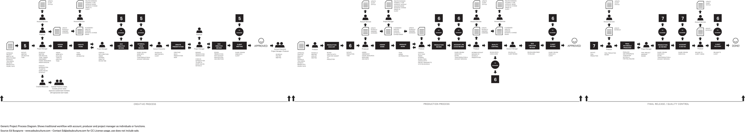 ADSUBCULTUTRE_Project_Workflow.jpg