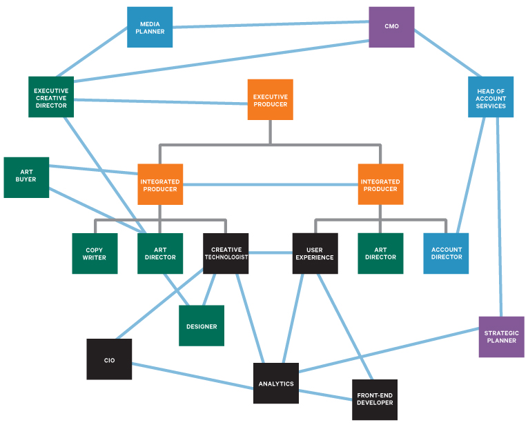 """An example of two different integrated teams at different stages of a project and how they may network with others in the agency as support. Colors represent possible functional links as peers rather than any given hierarchy. This network concept also borrows from """"lean"""" philosophy."""