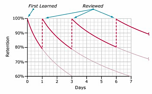 Forgetting Curve.jpg