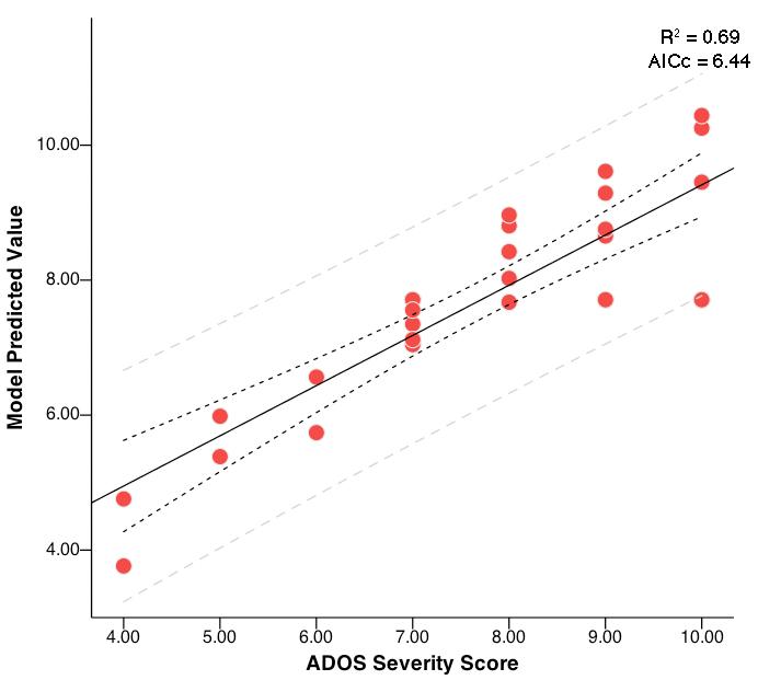 Predicting ADOS graph.jpg