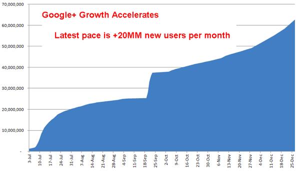 Google+ crescita.png