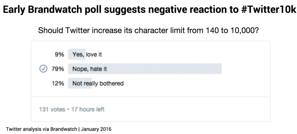 Un sondaggio di Brandwatch, proprio su Twitter, evidenzia come l'espansione a oltre 140 caratteri non verrebbe ben accolta