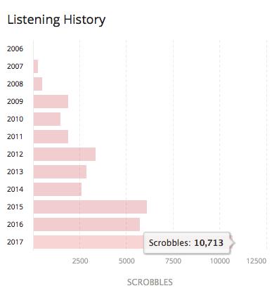 Le canzoni ascoltate nel 2017