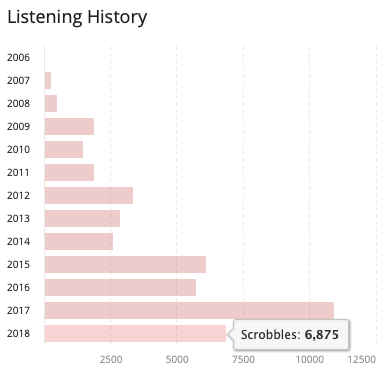 Listening History 2018