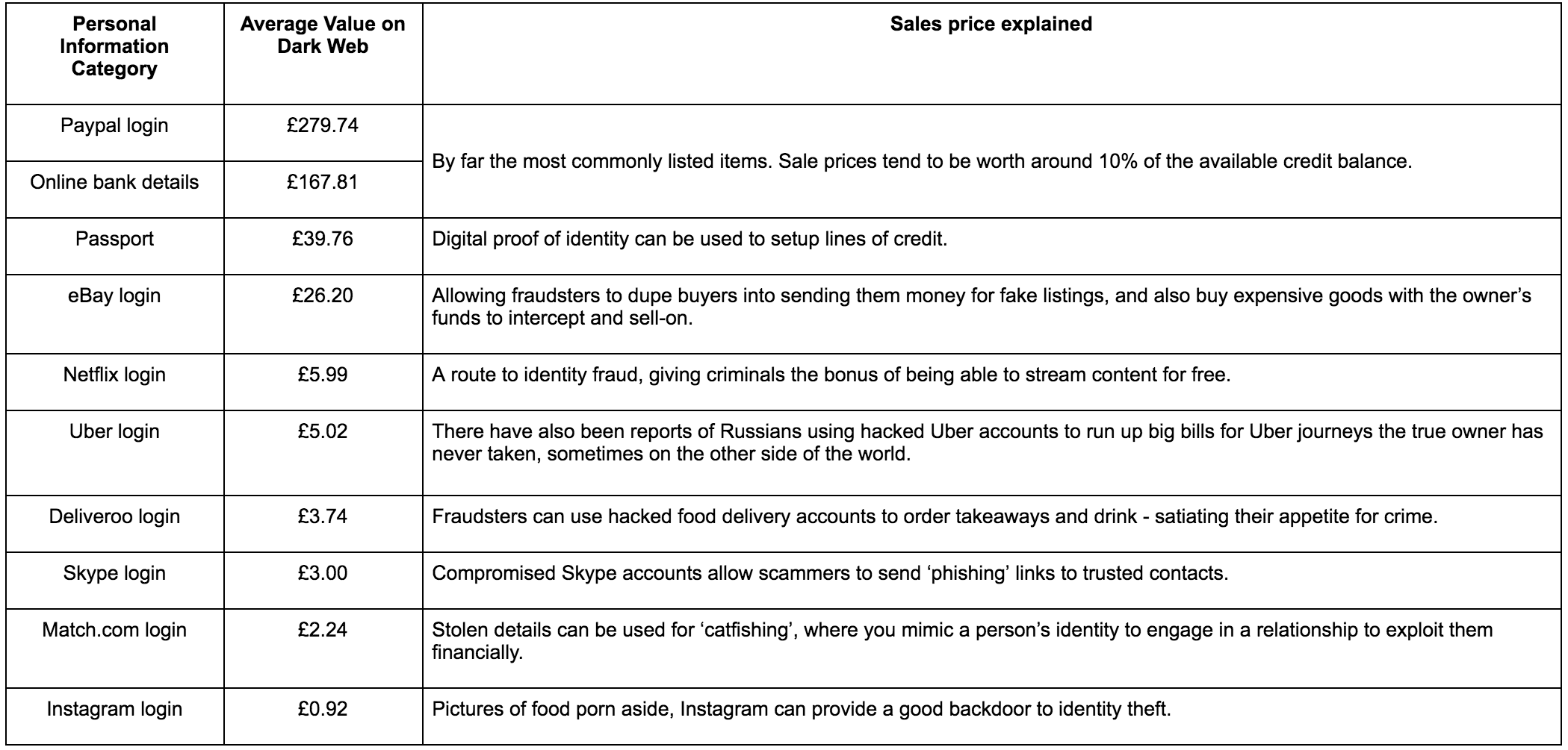 Dark web hacked personal data price list