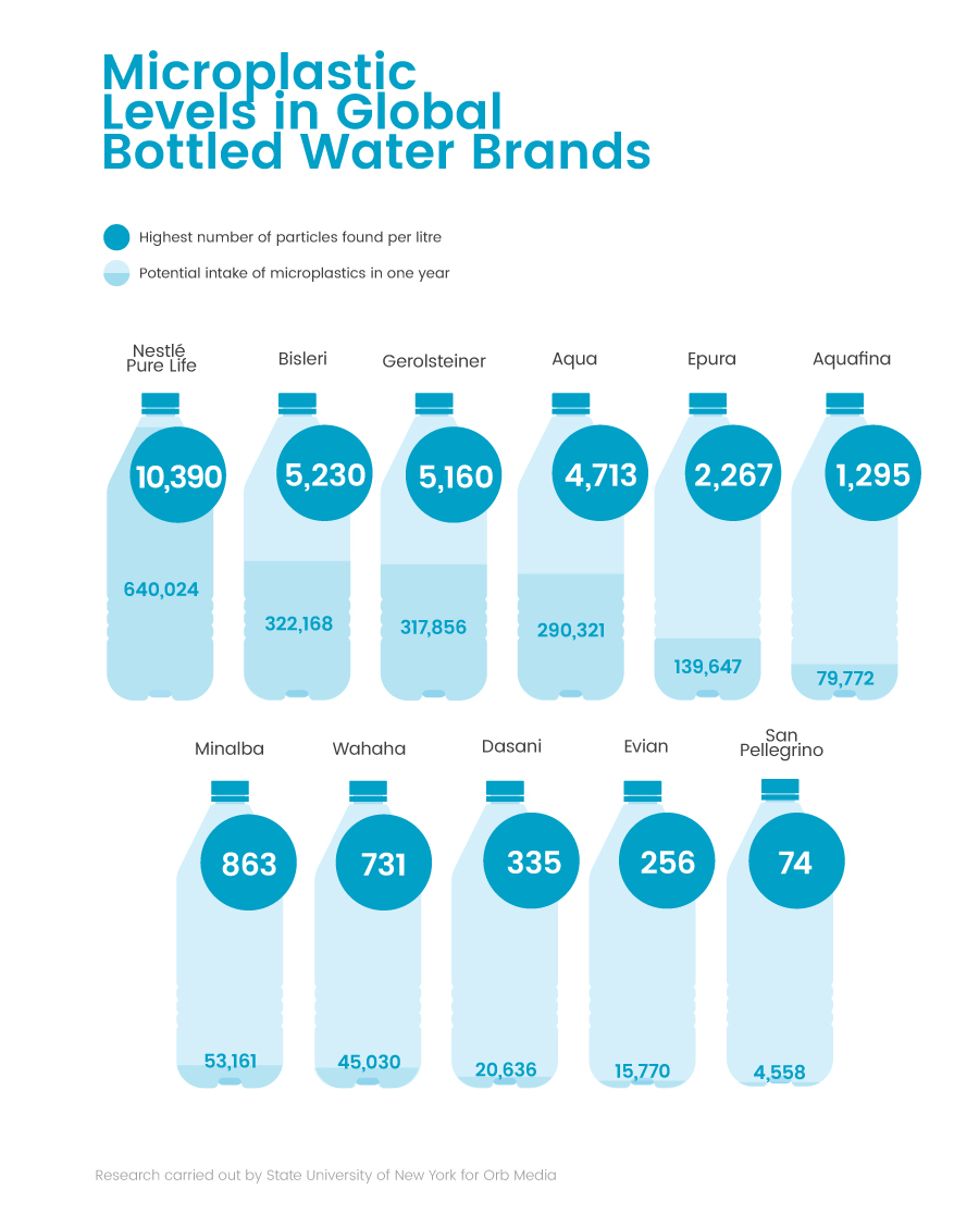 Number-of-Microplastics-Bottled-Water-Brands.jpg