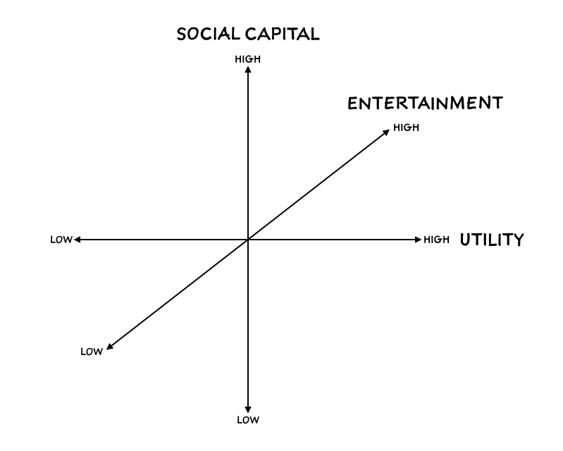 The three axes on which I evaluate social network strength