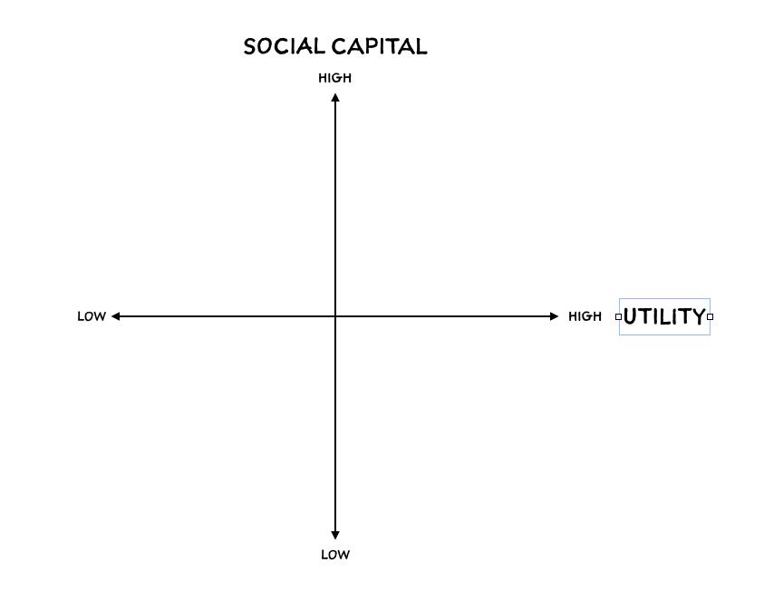 基本的双轴框架在这篇文章中引导了很多社交网络分析